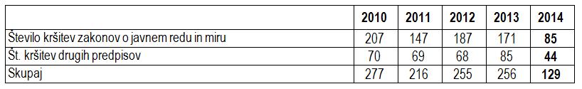 sevnica Tabela_03