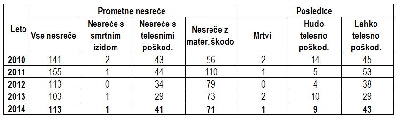 sevnica Tabela_04