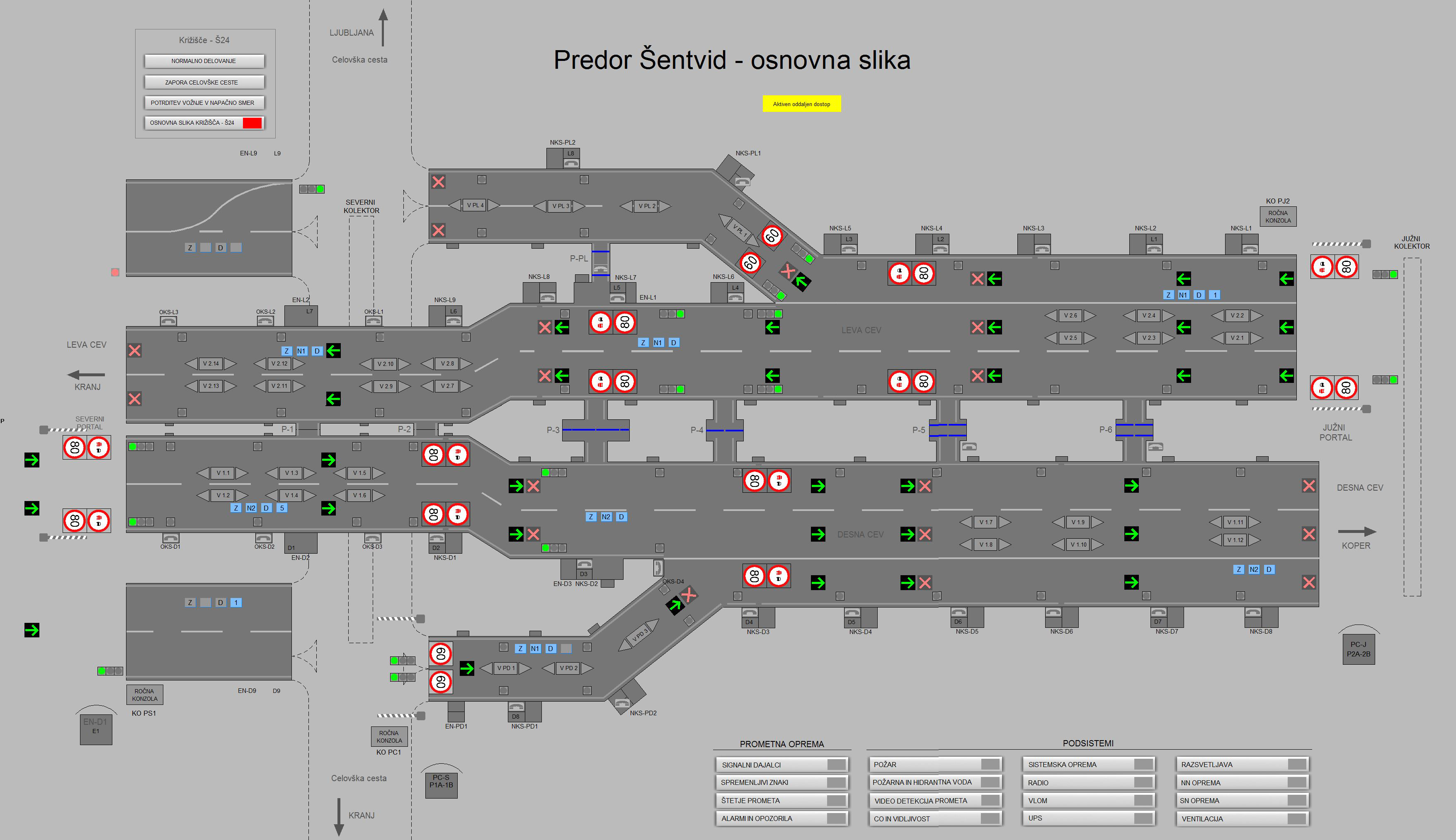 Osnovna slika aplikacije SCADA za upravljanje in nadzor nad opremo predora Šentvid