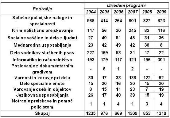 Tabela 1 Varensvet.si