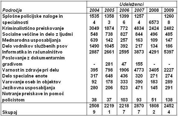 tabela 2 Varensvet.si