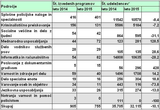 tabela 3 Varensvet.si