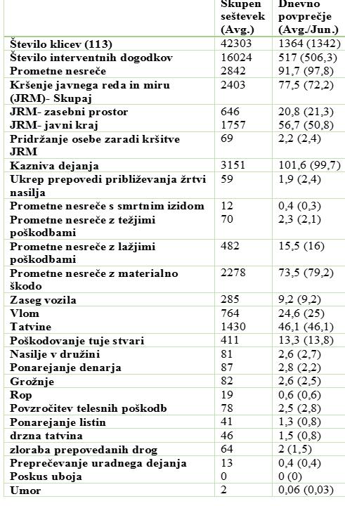 statistika policija avgust 2016