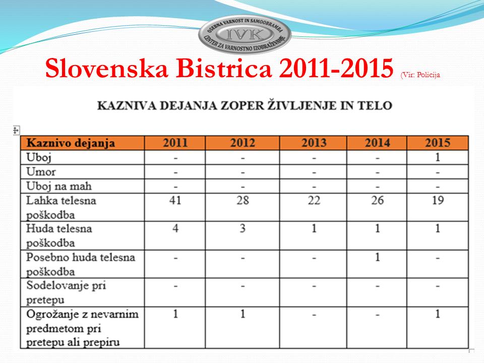 Slovenska Bistrica Varensvet.si