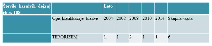 terorizem-statistika